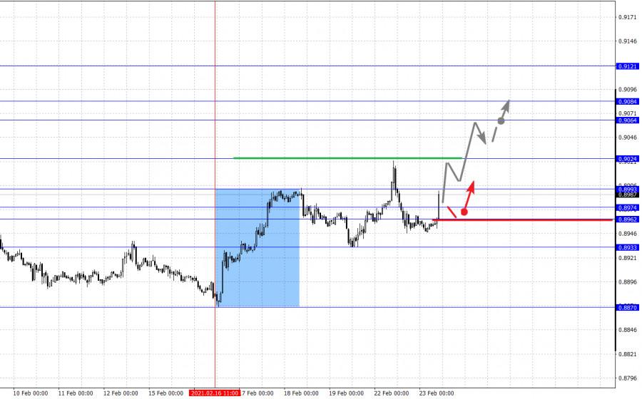 analytics6034c64356ba5 - Фрактальный анализ основных валютных пар на 23 февраля