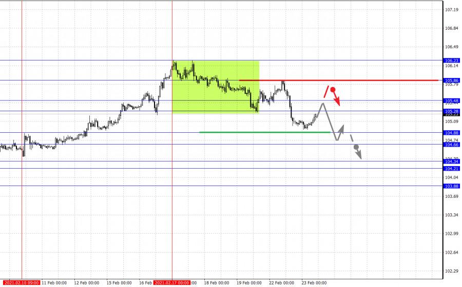 analytics6034c65221df0 - Фрактальный анализ основных валютных пар на 23 февраля