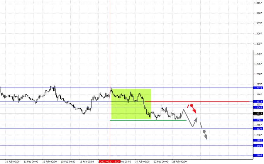 analytics6034c6650fe05 - Фрактальный анализ основных валютных пар на 23 февраля