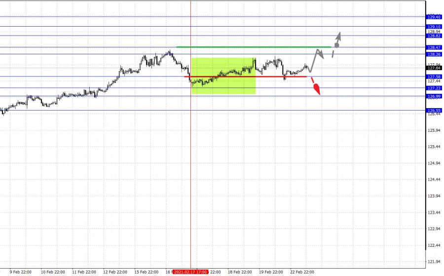 analytics6034c6802c041 - Фрактальный анализ основных валютных пар на 23 февраля