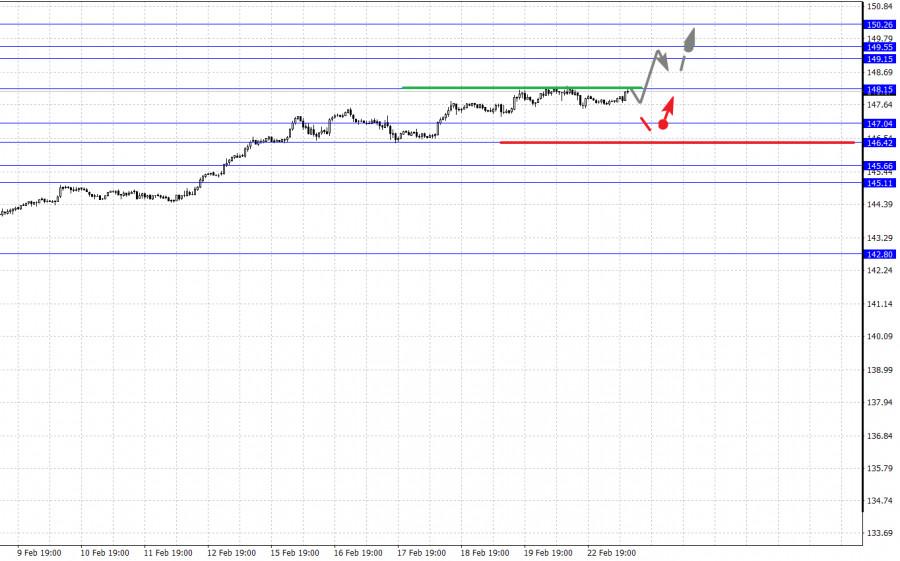 analytics6034c68ce0807 - Фрактальный анализ основных валютных пар на 23 февраля