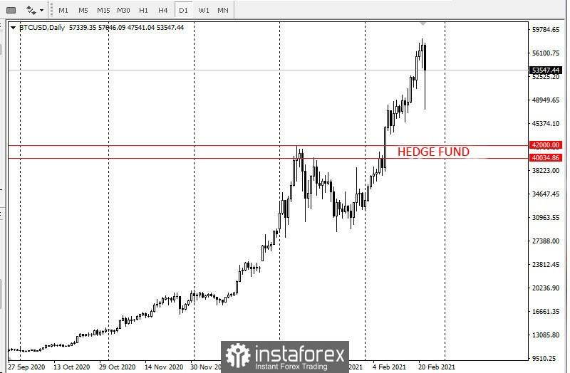 La venta de Bitcoin ha comenzado. Nivel de negociación de fondos de cobertura