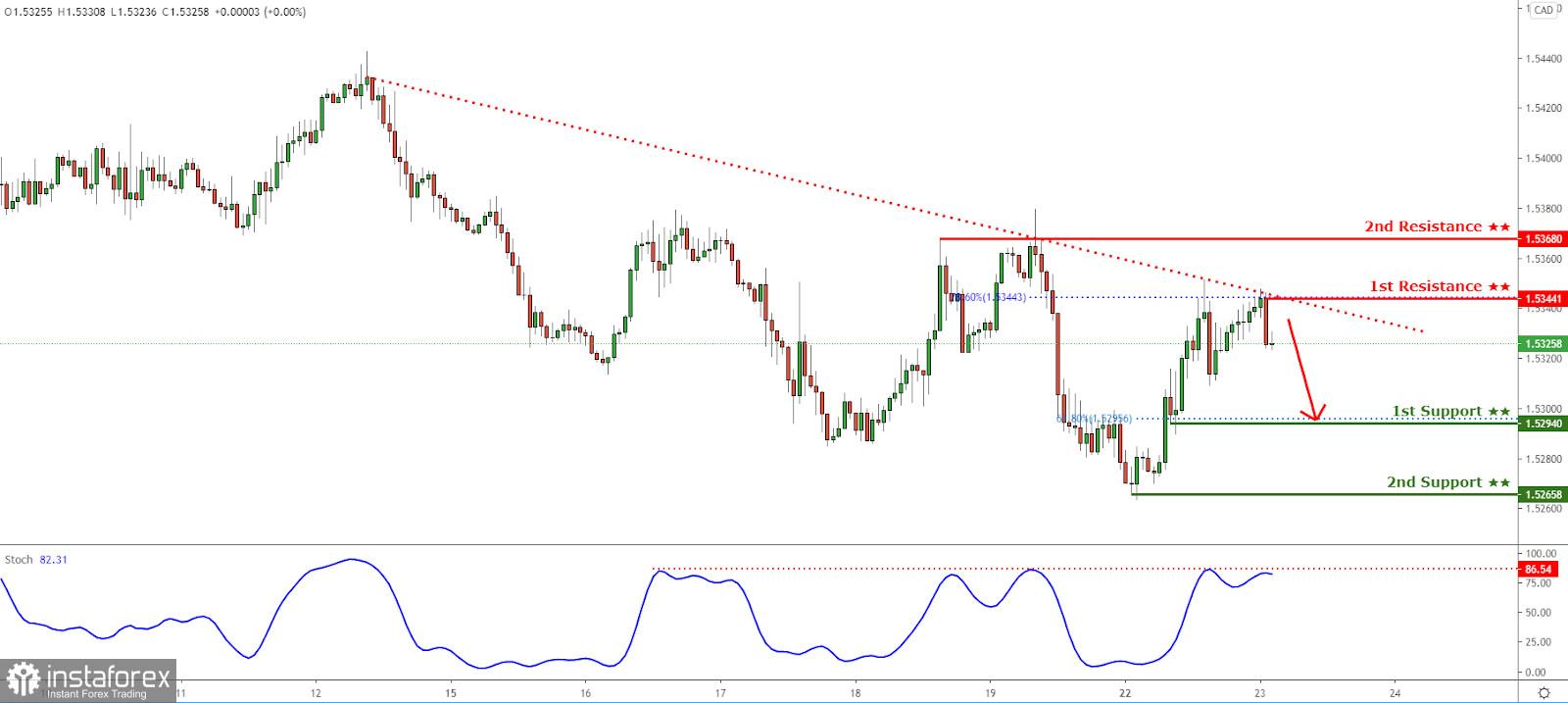 EURCAD holding below descending trendline resistance! Further drop incoming!