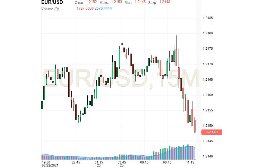 Abwartende Haltung des Dollar: ist beim Rückgang wirklich eine Pause eingetreten?