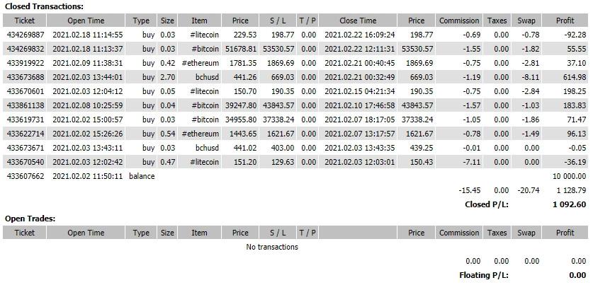 Прогноз по BCHUSD на 23.02.21 – BUY SELL. Результат за месяц +10.93%