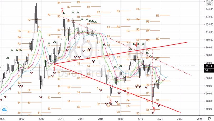 analytics6034f50e8ac05 - Нефть разогревает тренд