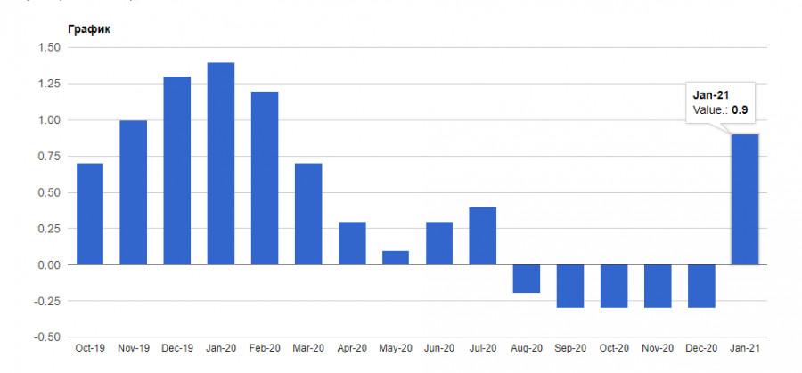 EURUSD и GBPUSD: Новая головная боль Европейского центрального банка расчищает путь наверх для евро. Фунт игнорирует отчет