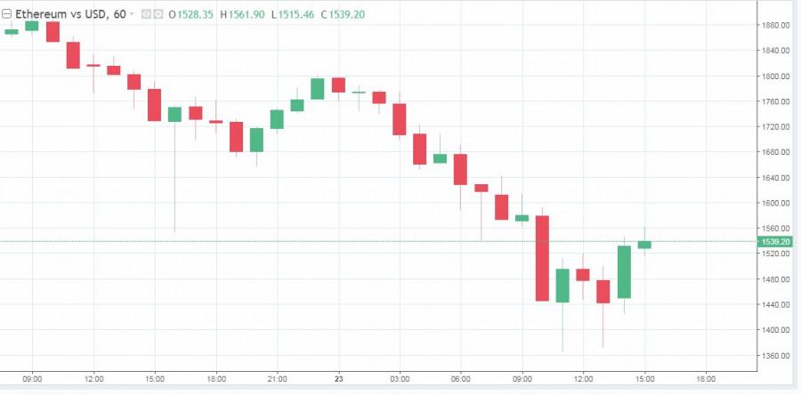 Ценовая коррекция или эффект биткоина: почему рынок криптовалют резко пошел на спад