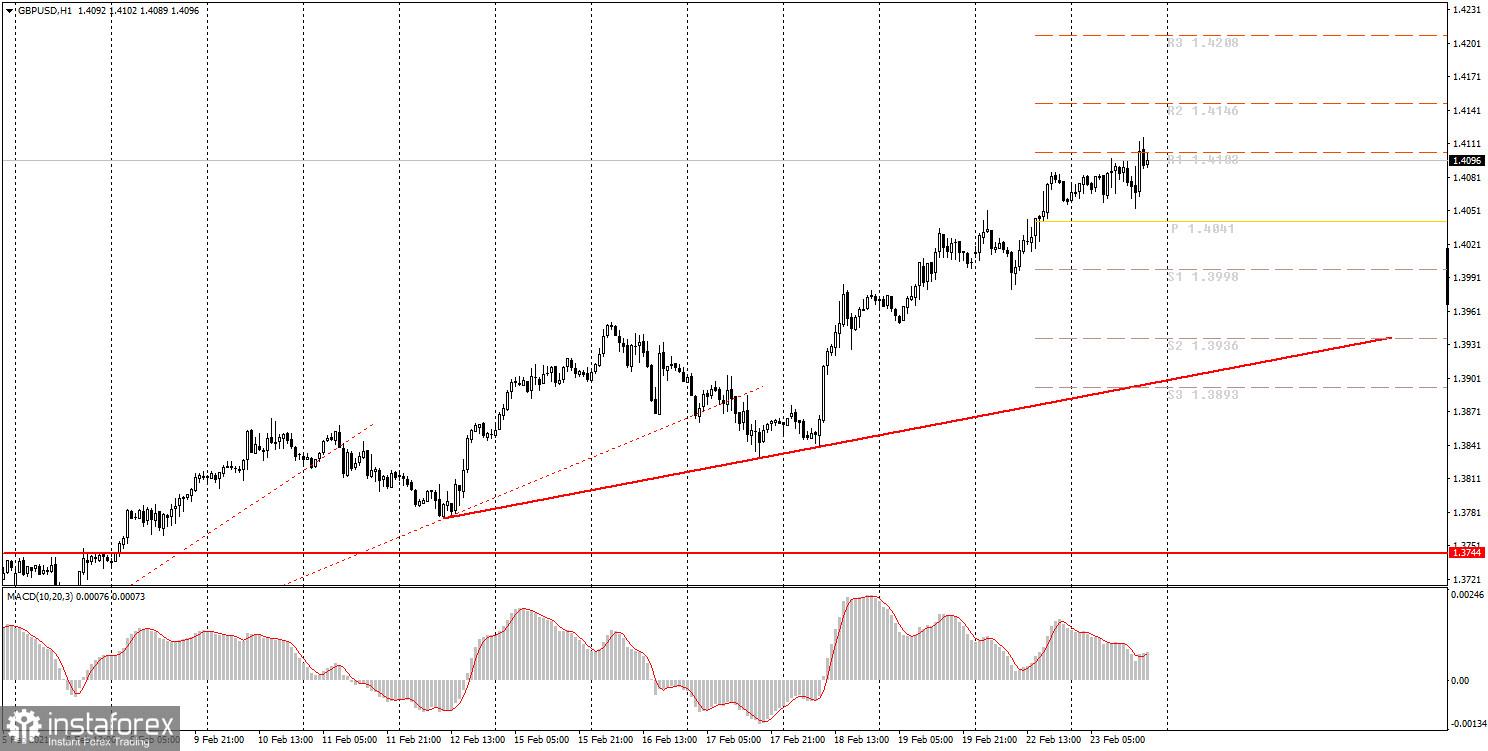 Аналитика и торговые сигналы для начинающих. Как торговать валютную пару GBP/USD 24 февраля? Анализ сделок вторника. Подготовка к торгам в среду