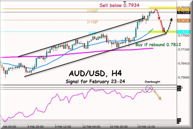 Sinyal trading untuk AUD/USD untuk 23 - 24 Februari, 2021: Jual dibawah 0.7934