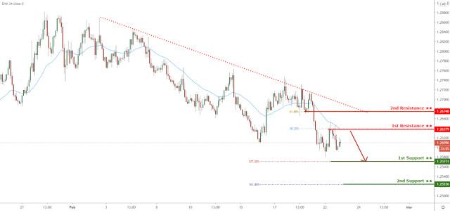 Tỷ giá USD/CAD đang đối mặt với áp lực giảm giá, có khả năng giảm tiếp!