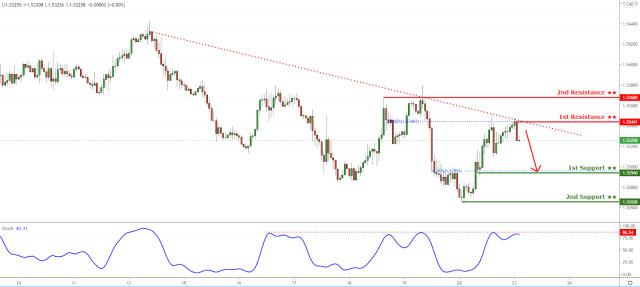 Tỷ giá EUR/CAD đang được giữ bên dưới ngưỡng kháng cự của đường xu hướng giảm dần! Khả năng giảm thêm nữa!