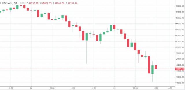 Kerugian besar peniaga dan penurunan mendadak di pasaran: sebab, akibat, dan masa depan bitcoin yang tidak menentu