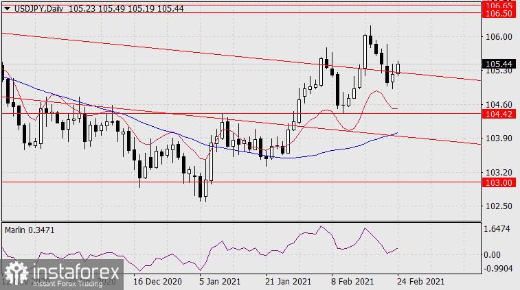 Prognose für den 24. Februar 2021 USD/JPY