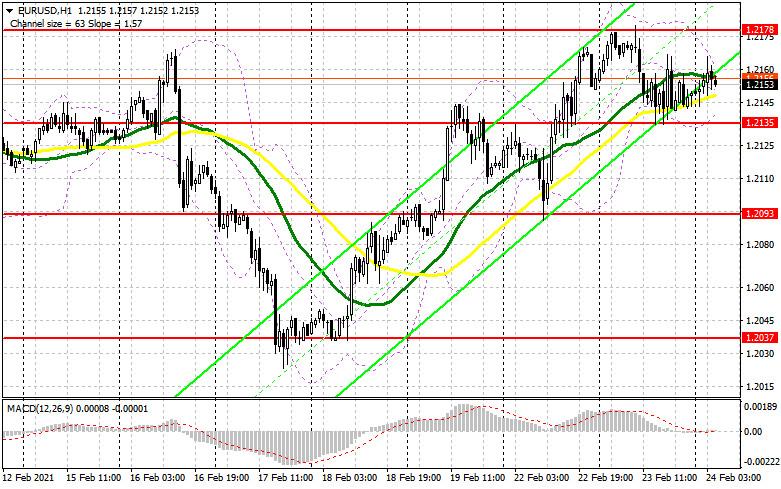 analytics6035d280387d6 - EUR/USD: план на европейскую сессию 24 февраля. Commitment of Traders COT отчеты (разбор вчерашних сделок). Евро остался