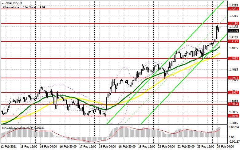 analytics6035d515c12ae - GBP/USD: план на европейскую сессию 24 февраля. Commitment of Traders COT отчеты (разбор вчерашних сделок). Британский фунт