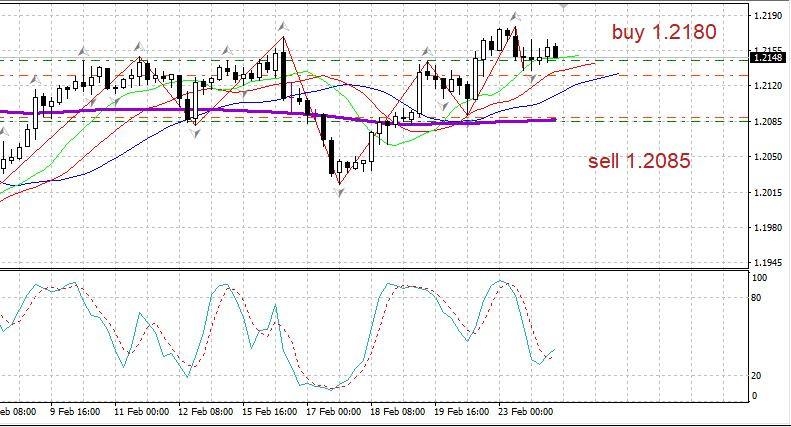 analytics6035dbf9ae2f0 - Торговый план 24.02 EURUSD Covid - снова рост?  Евро - возможен разворот. Пауэлл успокаивает.