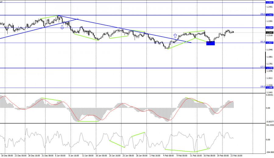 analytics6035f07a71399 - EUR/USD. 24 февраля. Отчет COT. Джером Пауэлл: экономические перспективы остаются неопределенными