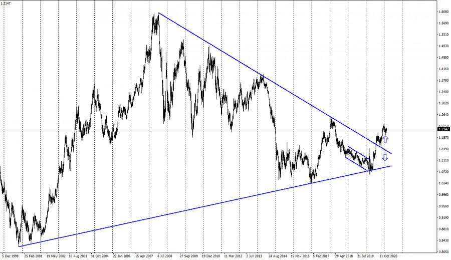 analytics6035f0895ad11 - EUR/USD. 24 февраля. Отчет COT. Джером Пауэлл: экономические перспективы остаются неопределенными