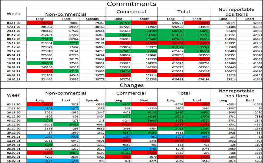analytics6035f0957fa20 - EUR/USD. 24 февраля. Отчет COT. Джером Пауэлл: экономические перспективы остаются неопределенными