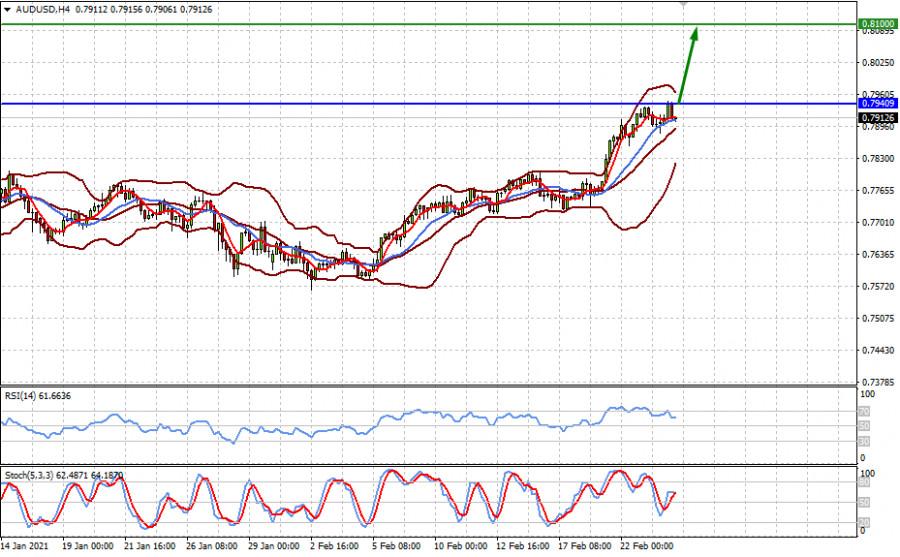 analytics6035f45aca2d1 - Пауэлл успокоил рынки. Что дальше? (ожидаем коррекции пары EURUSD и перспективного роста пары AUDUSD)