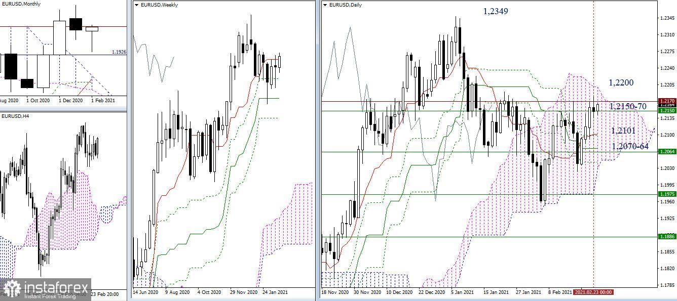 Recomendaciones de análisis técnico del EUR/USD y GBP/USD para el 24 de febrero