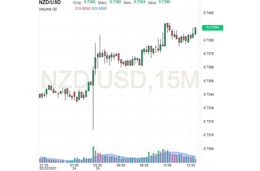 NZD/USD: «киви» летит к новым высотам