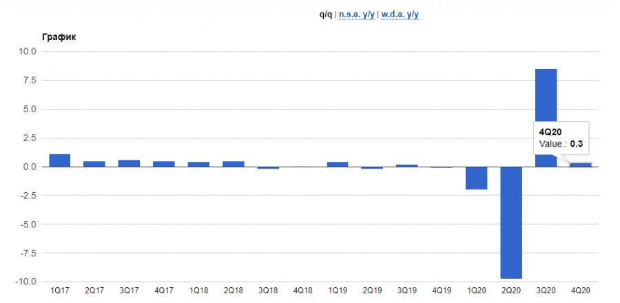 EURUSD: Почему американский доллар не растет, и при чем тут доходность гособлигаций? А главное - что со всем этим делать?