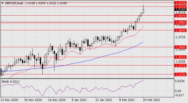 Prognose für den 24. Februar 2021 GBP/USD