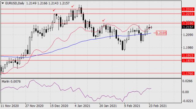 Prognose für den 24. Februar 2021 EUR/USD