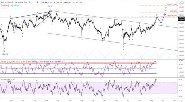 Analisis Elliott wave dari GBP/USD unuk 24 Februari, 2021