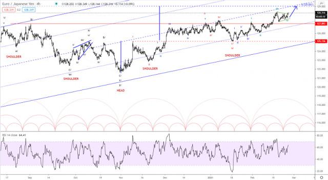 Analisis wave Elliott EUR/JPY untuk 24 Februari 2021