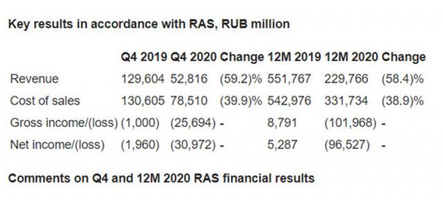 Aeroflot stocks drop