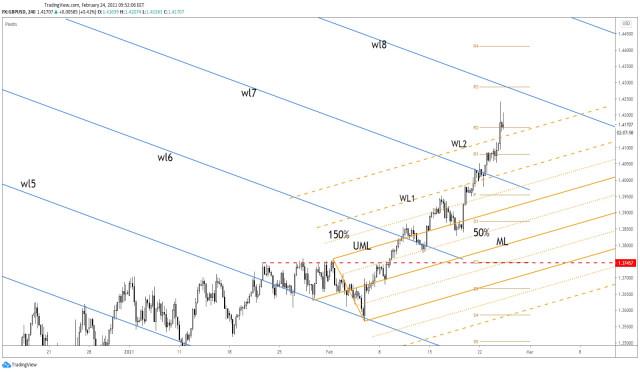 GBP/USD е в свръхпокупка?