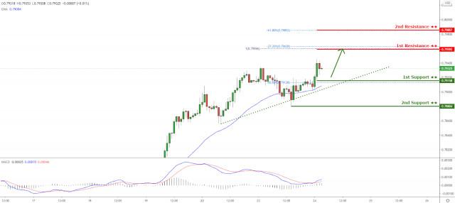 AUD/USD bertahan di atas support trendline naik! Kenaikan lebih lanjut akan segera terjadi!