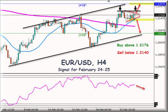 Trading Signal for EUR/USD for February 24 - 25, 2021: Key level 1.2140 - Symmetrical Triangle