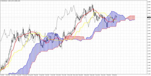 Ichimoku cloud analysis of EURUSD