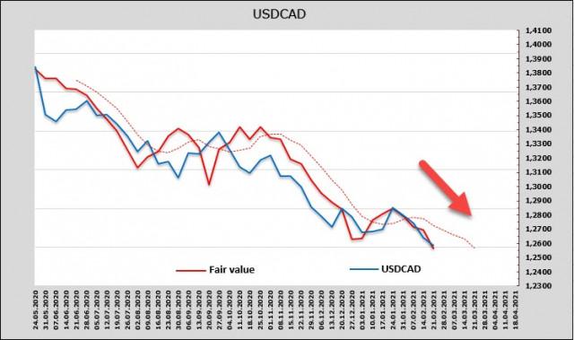 J. Powell ủng hộ nhu cầu rủi ro và bác bỏ lo ngại về kế hoạch của Fed. Tổng quan về USD, CAD, JPY