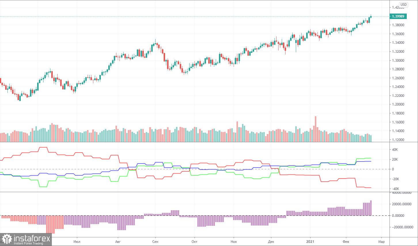 Прогноза и търговски сигнали за GBP/USD на 25 февруари. Доклад COT. Анализ на сряда. Препоръки за четвъртък