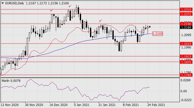 Forecast for EUR/USD on February 25, 2021
