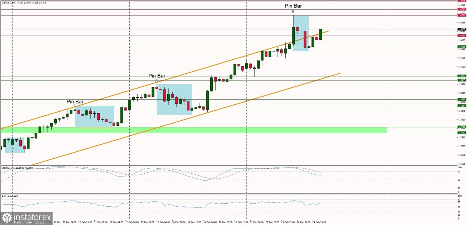 Analisis Teknikal GBP/USD untuk tanggal 25 Februari 2021