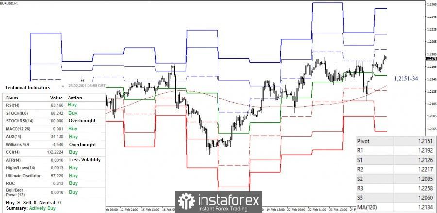 Технически анализ и препоръки за EUR/USD и GBP/USD на 25 февруари