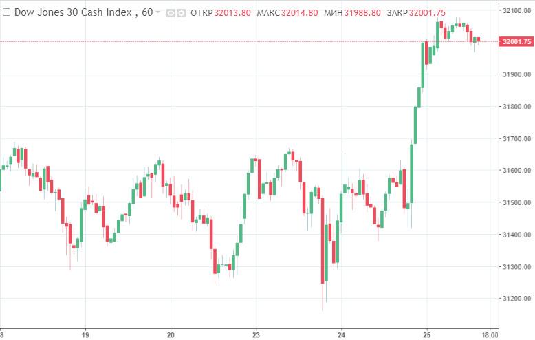 Фондовые индексы США вернулись к росту, у DJIА – очередной рекорд