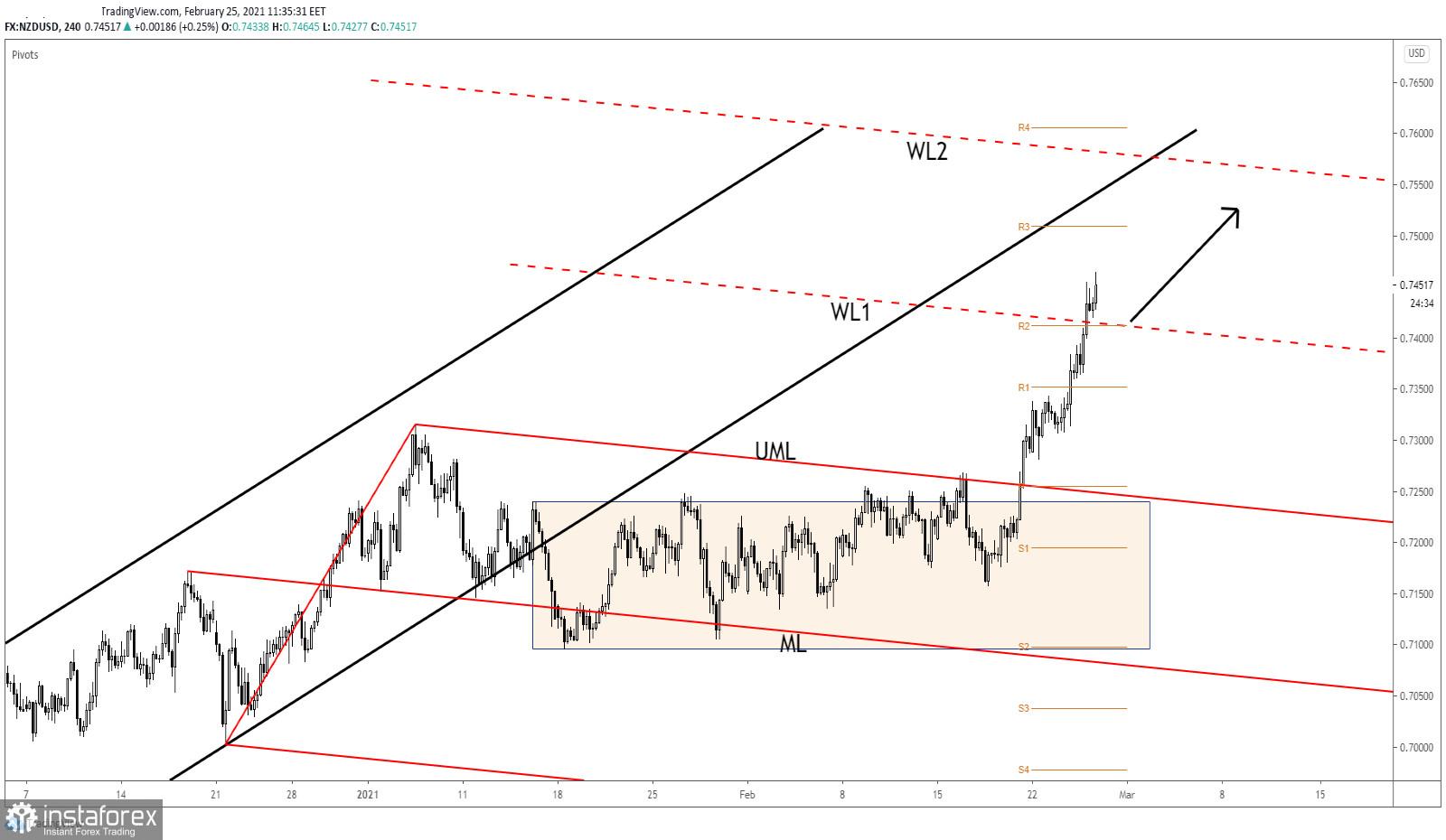 NZD/USD: 0.75 Set As Target!