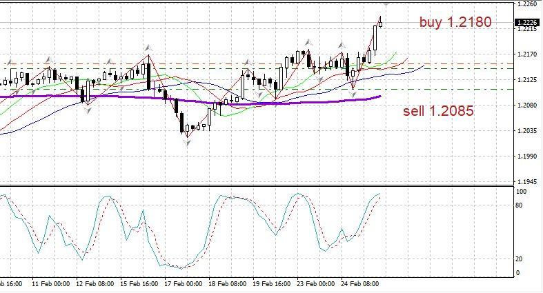 EURUSD вечерний обзор 25.02. Евро растет, несмотря на сильные данные по США