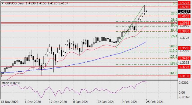 Prognose für den 25. Februar 2021 GBP/USD