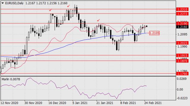 Prognose für den 25. Februar 2021 EUR/USD