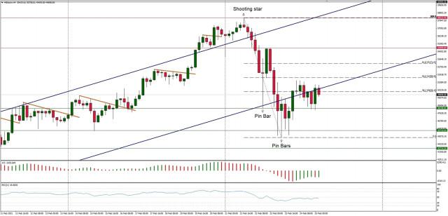 Analisis Teknikal BTC/USD untuk 25 Februari, 2021