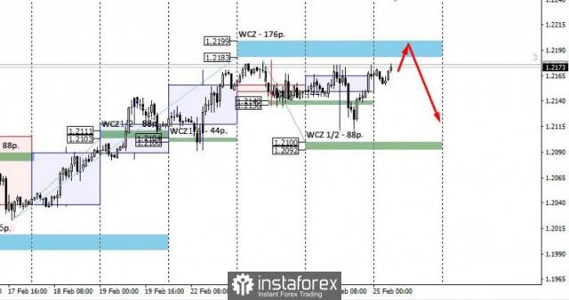 EUR/USD ще определи посоката си за първата половина на март