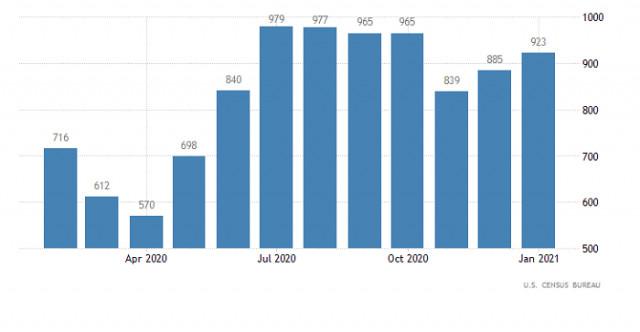 Pelan dagangan untuk pasangan mata wang EUR/USD dan GBP/USD pada 25 Februari 2021